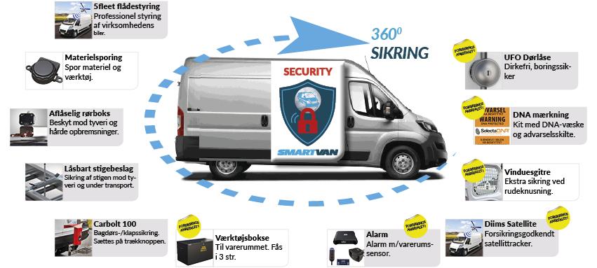 Produktoversigt_sikringspakke_stor